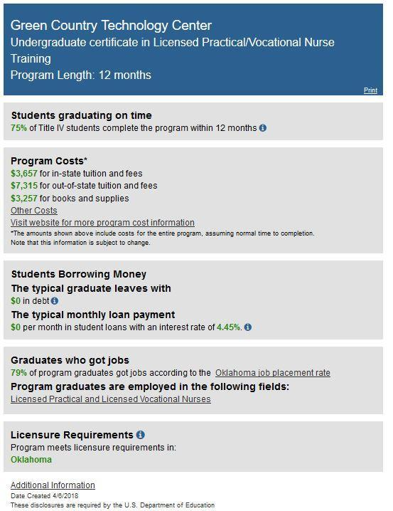 Practical Nursing (LPN) – Health Science – Green Country Technology