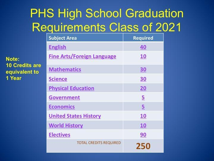 CLASS OF 2021 GRADUATION REQUIREMENTS