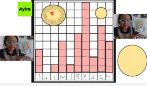 Ayira's Bar chart of the pi digits