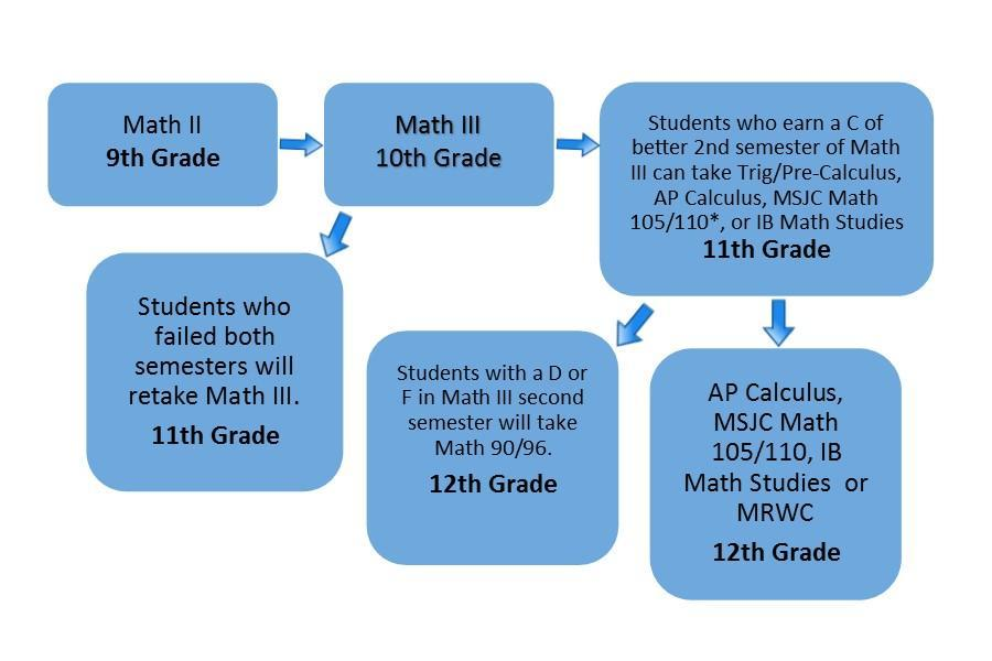 Math placement protocol graphic