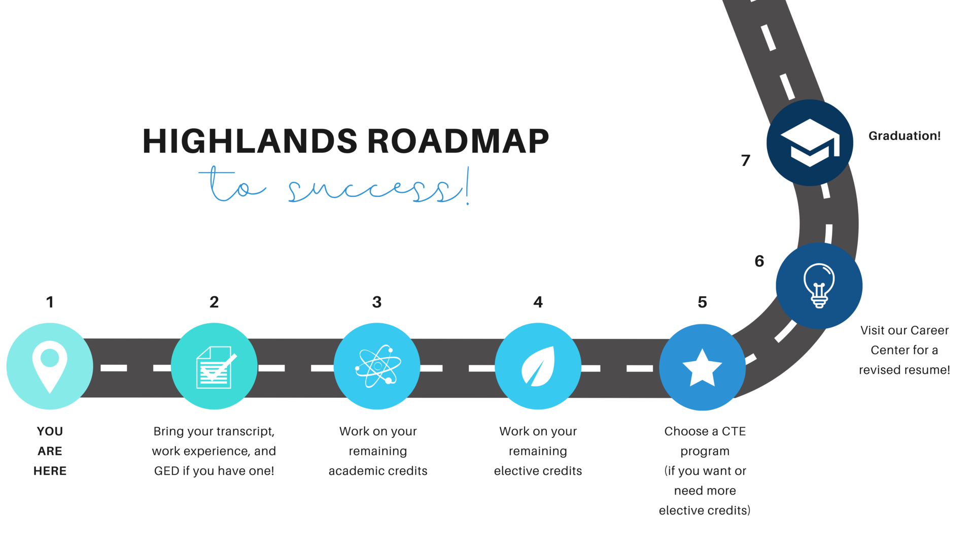 Highlands roadmap