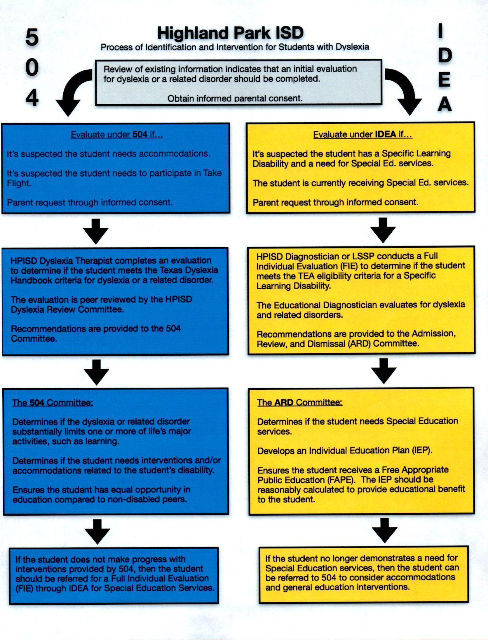 Dyslexia intervention flow chart
