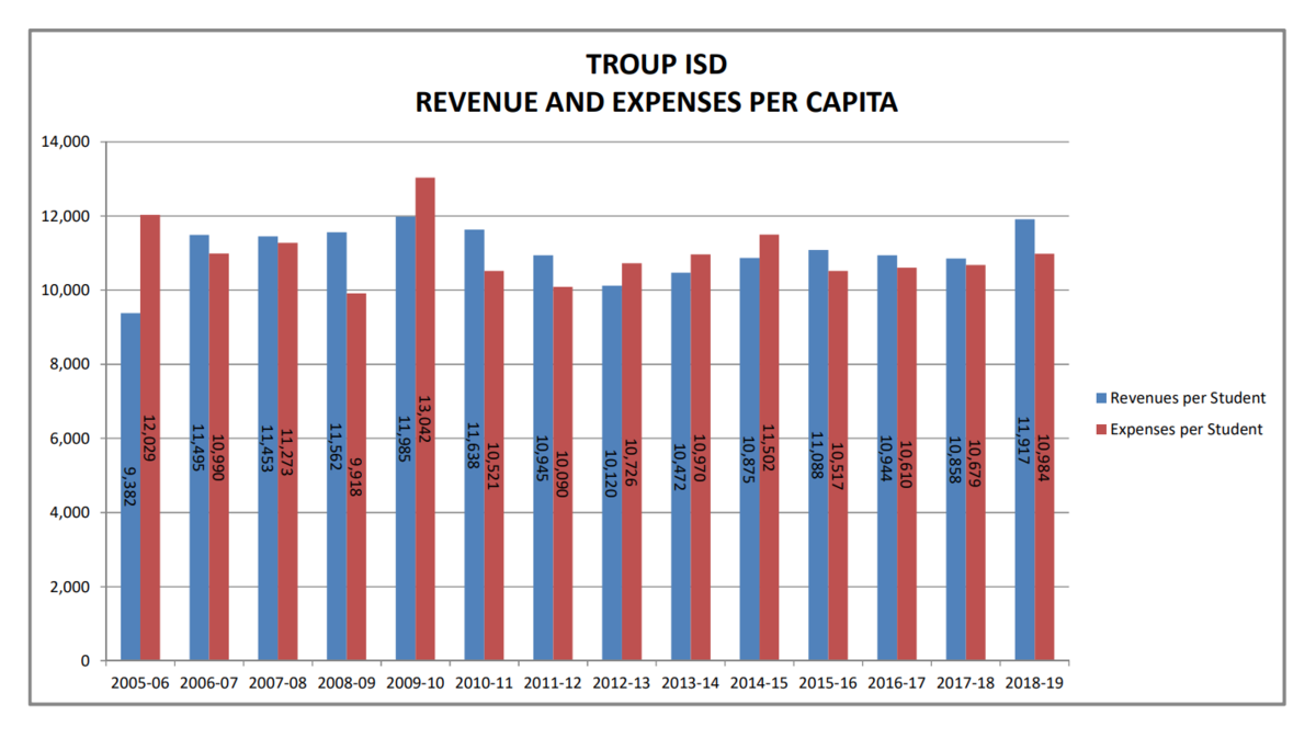 historical revenue chart