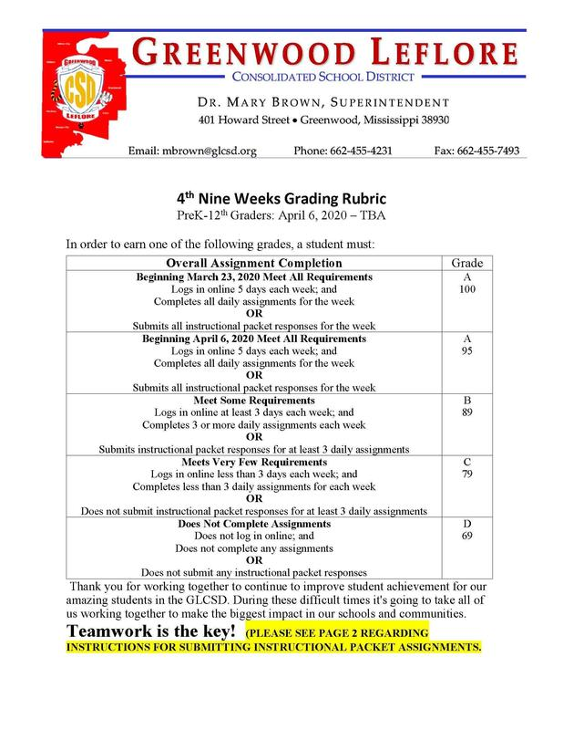 4th Nine Weeks Grading Rubric & Submission instructions for Instructional packets Featured Photo