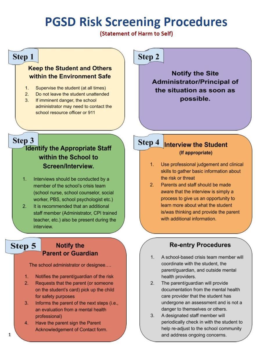 Risk Screening steps