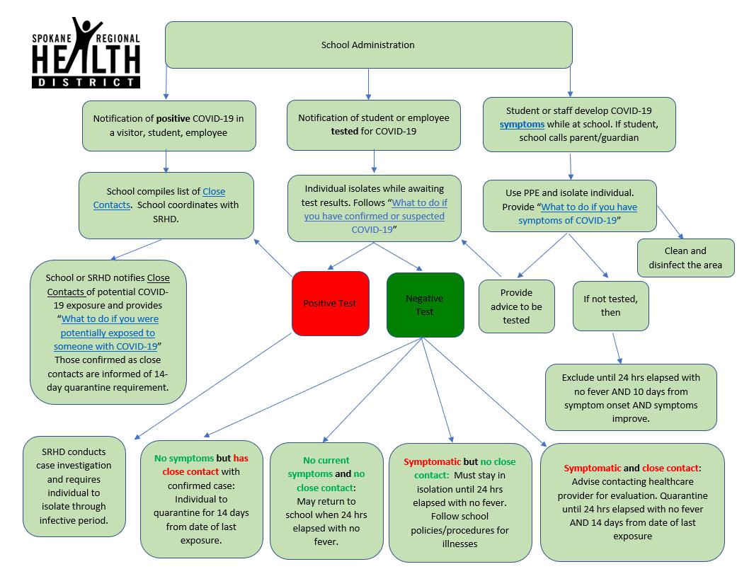 COVID-19 School Flow Chart