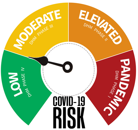 low yellow risk dial