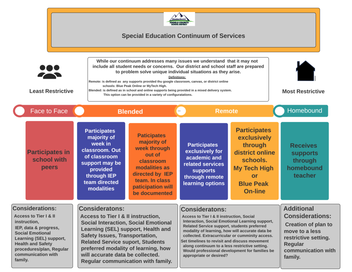 image of the continuum of services