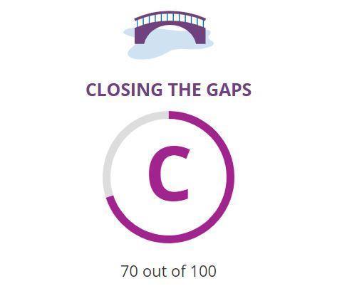 2019 Closing the Gaps