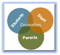 graph showing student, staff, parent and counselors have to work together