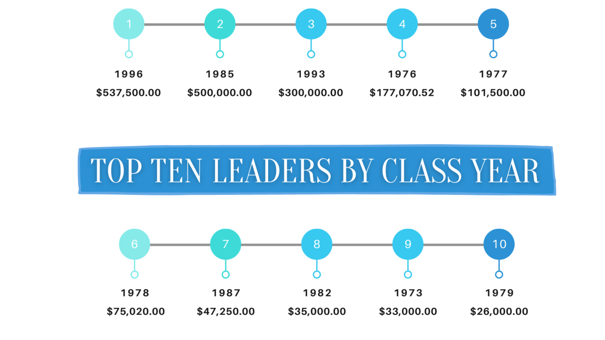 Class of Donors