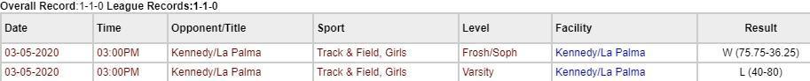 Girls Results