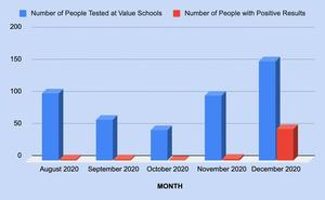 Monthly coronavirus testing at Value Schools