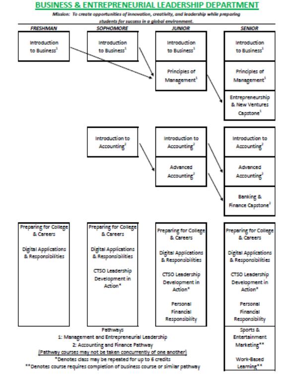 Business Schematic