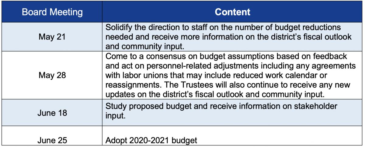 budget roadmap