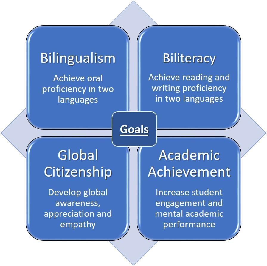 chart with the words bilingualism, biliteracy,