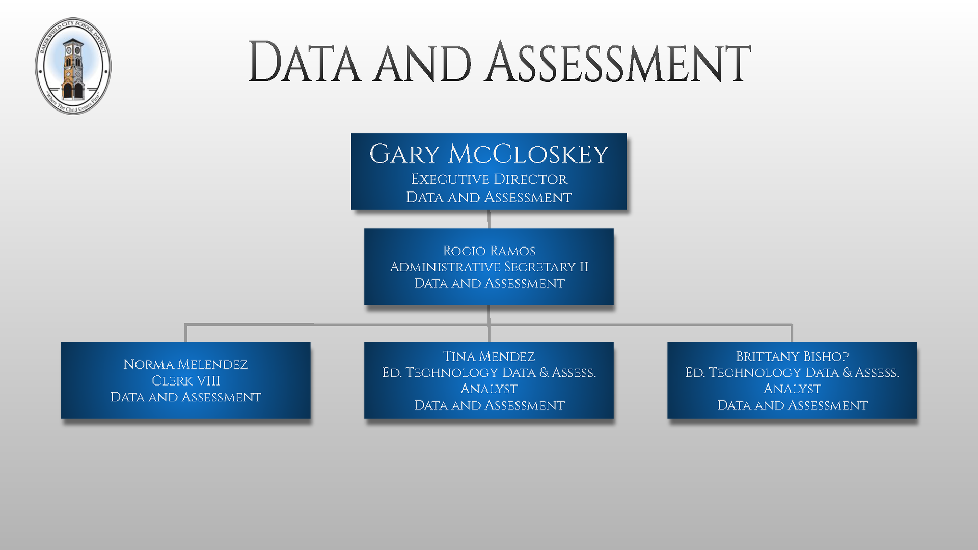 Ed Tech Data and Assessments