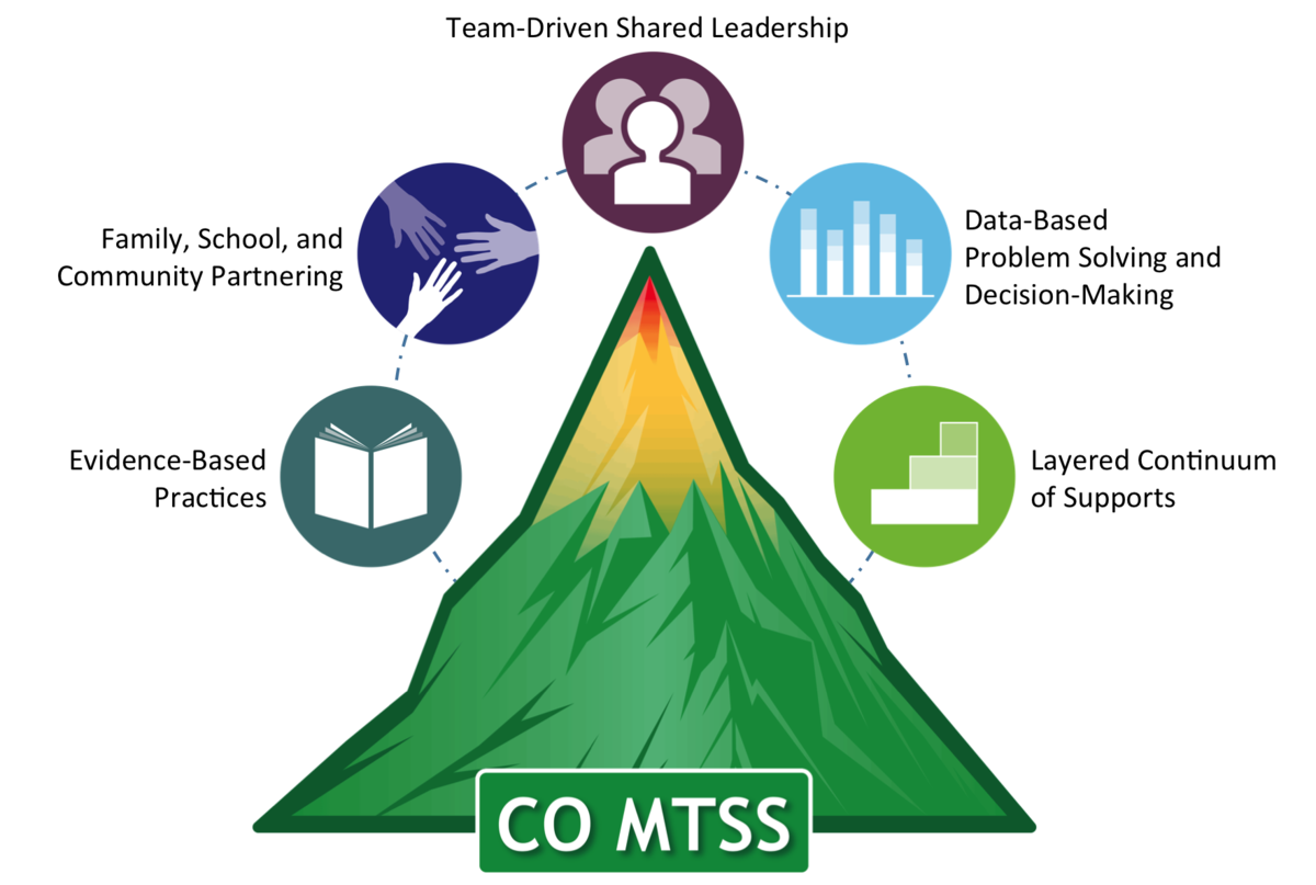 Colorado Multi-Tiered System of Supports