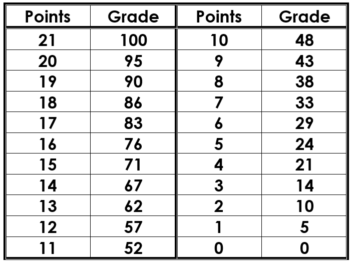 A.R. Grade Scale