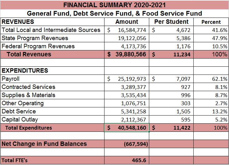 Financial Summy 20-21