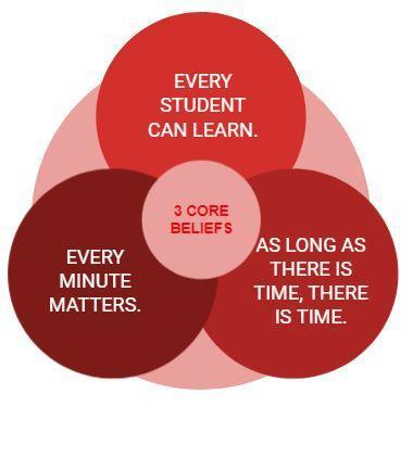 The 3 Core Beliefs