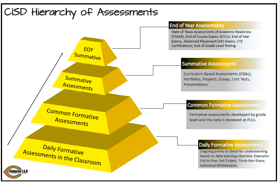 CISD Hierarchy of Assessments.