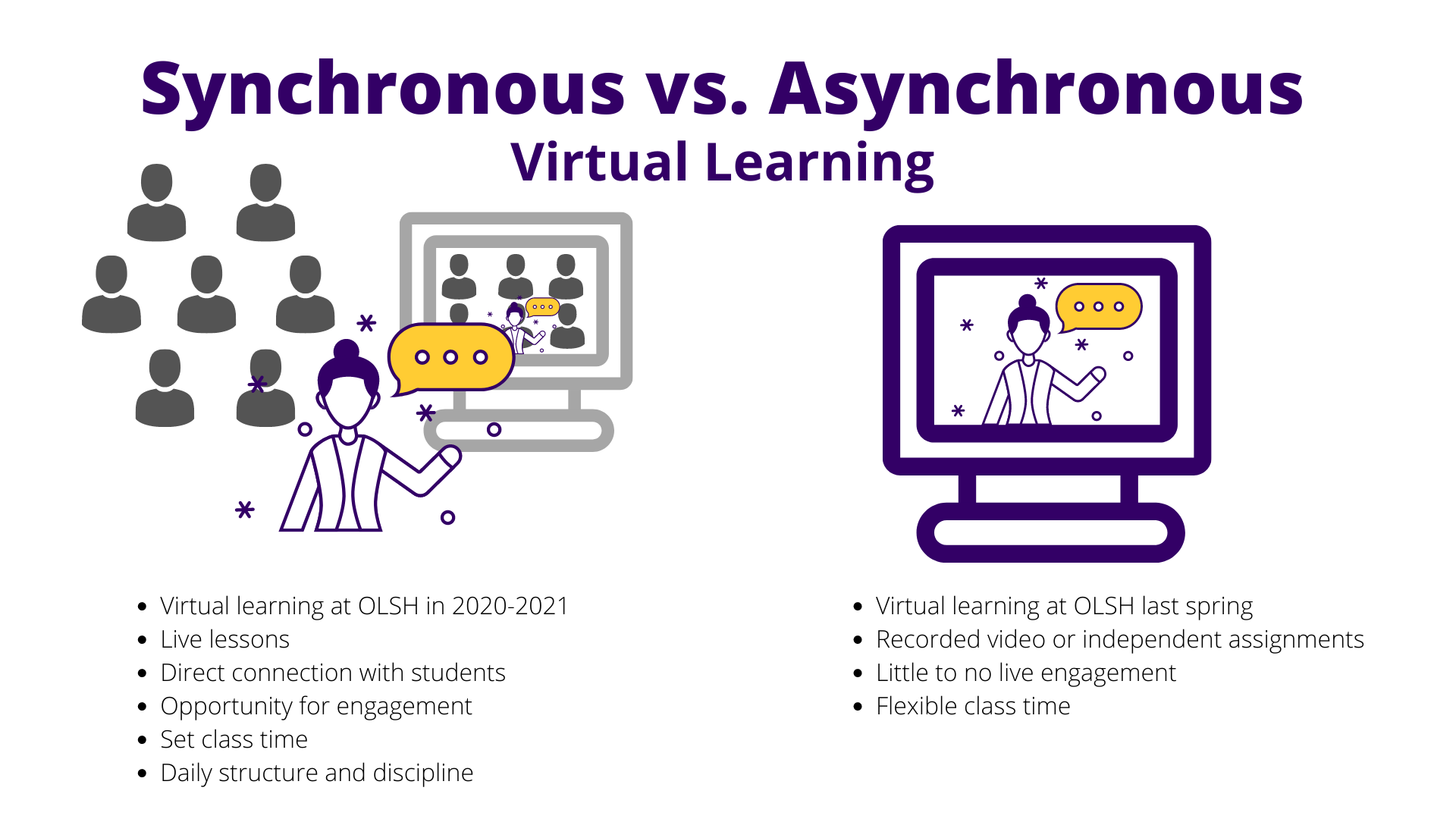 graphic explaining the difference between synchronous and asynchronous virtual learning