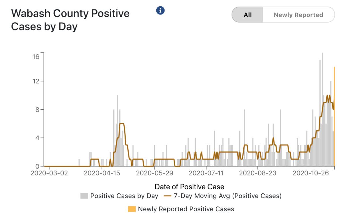 Wabash County Testing Graph