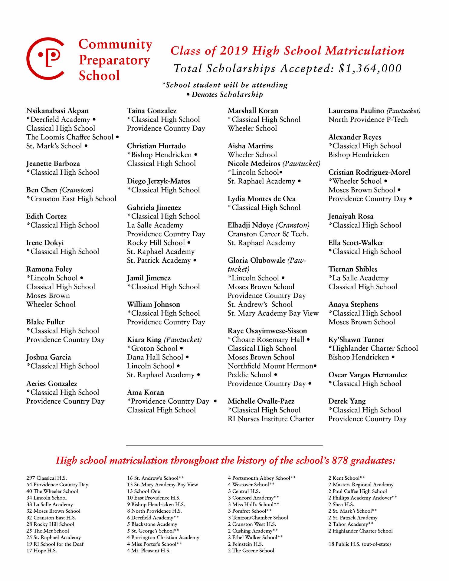 class of 2019 high school matriculation list