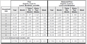 Image of the Free and Reduced Price Eligibility Chart