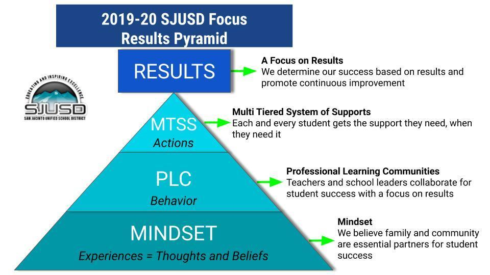 SJUSD 2019-20 Focus Results Pyramid