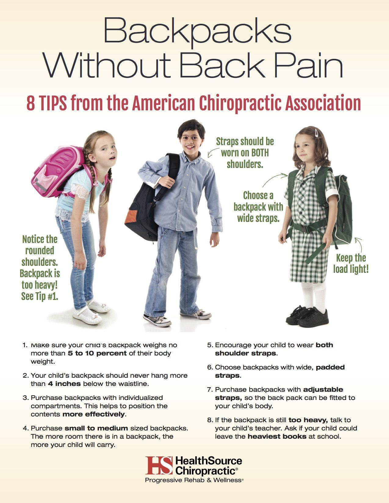 Back pain that begins in the adolescent years is considered to be a precursor to chronic low back pain as an adult. More than 90% of children in the United States carry backpacks, therefore, being instructed on proper backpack use is imperative.