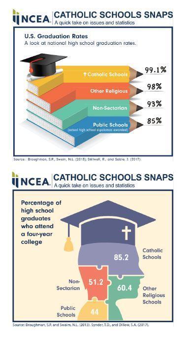 Catholic Schools Snaps Featured Photo