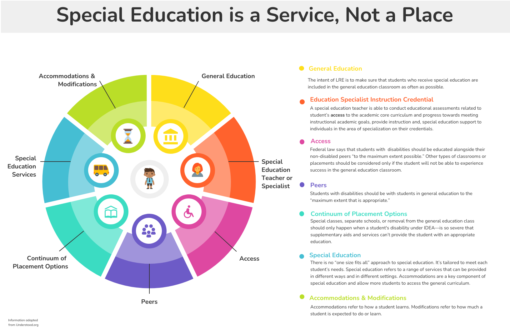 Special Education is a service not a place.