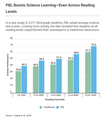 PBL Boosts Science Learning