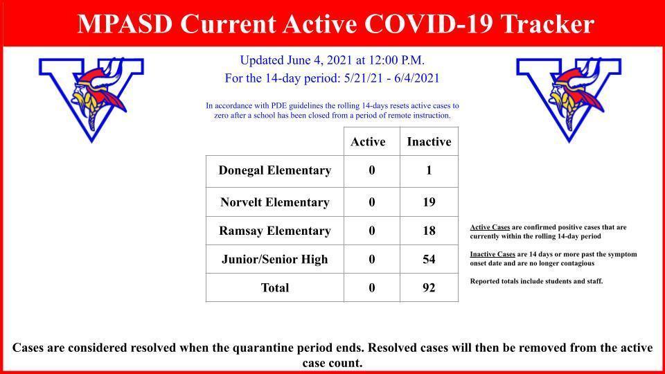 COVID-19 Tracker
