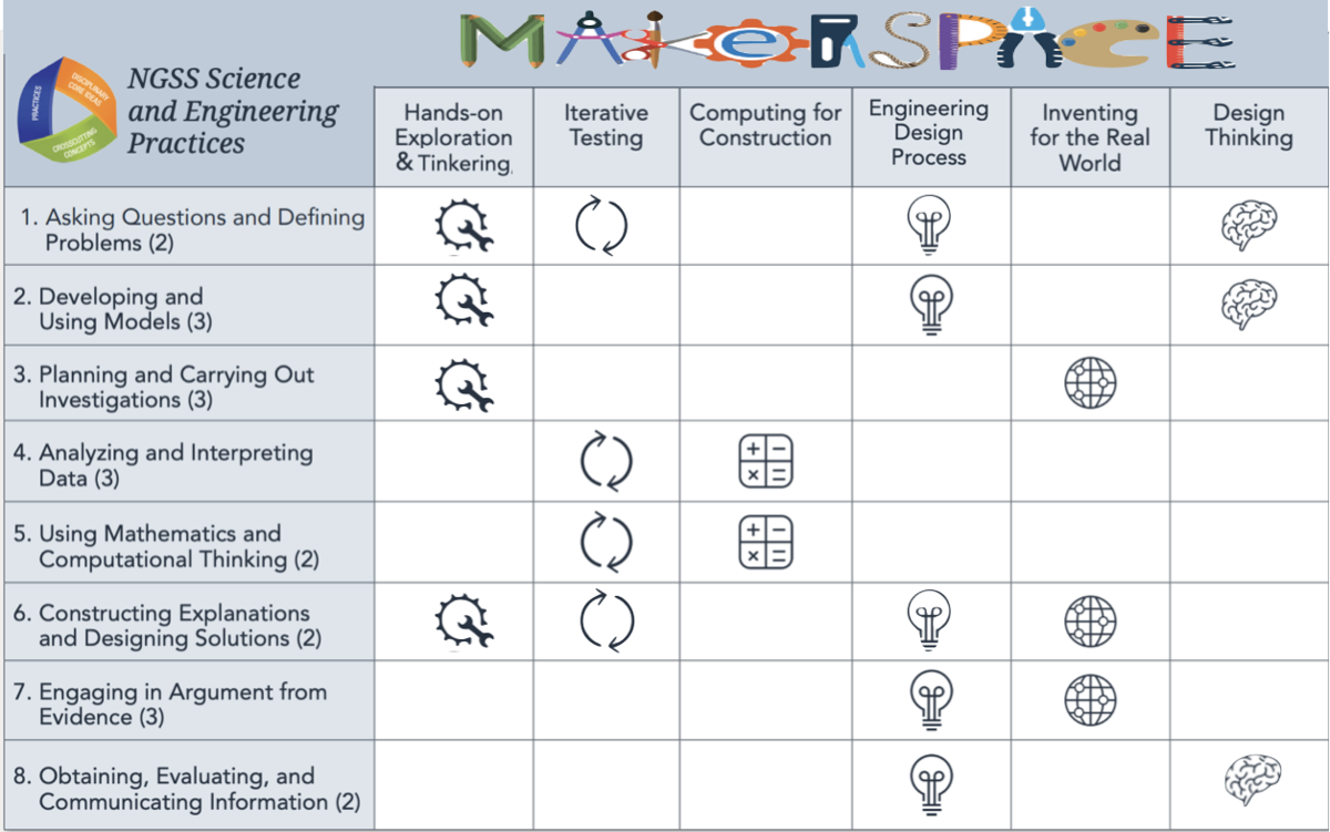 Adapted from: https://www.k12blueprint.com/sites/default/files/NGSS-Practices-Maker.pdf