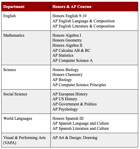 PMA Honors and AP