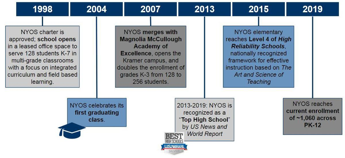 Timeline showing history of NYOS Charter School