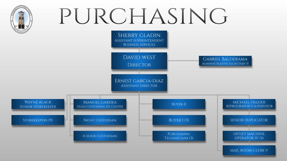 Purchasing O
