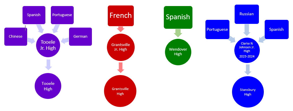 Flowchart of languages and schools