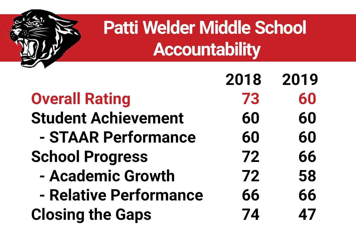 patti welder accountability overview