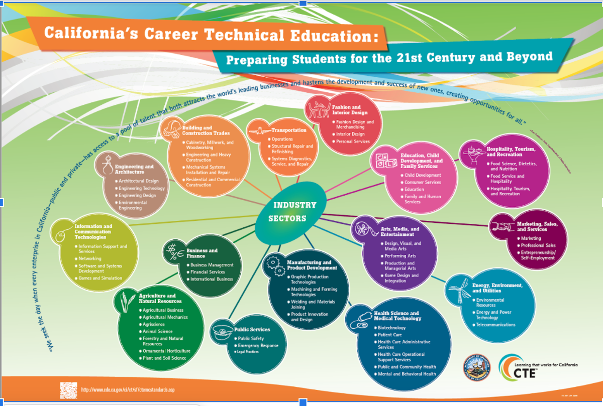 California CTE Industry Sectors and Industries