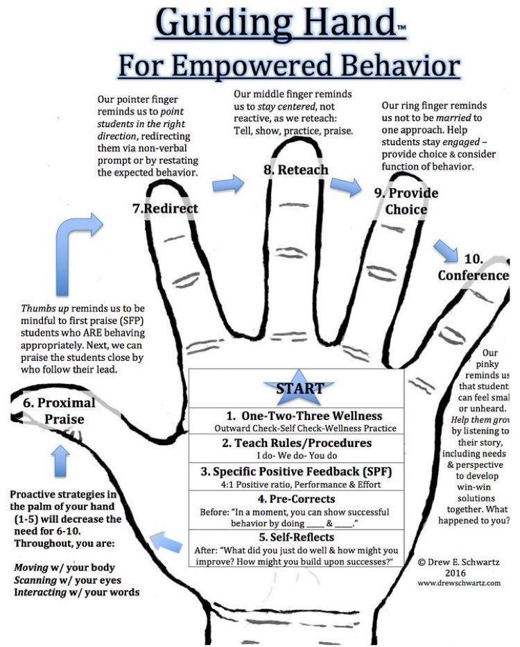 Classroom Management Hands