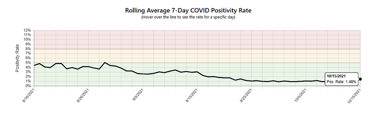 7 day rolling average