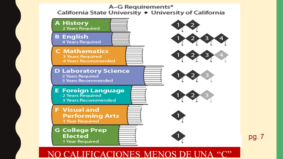 A through G requirements power point slide (Spanish)
