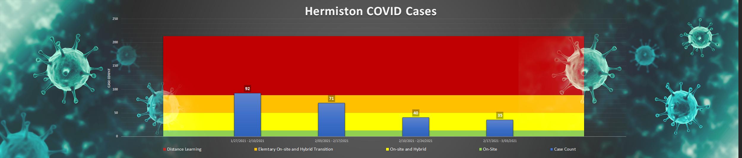 Bar graph of COVID Cases in Hermiston School District.
