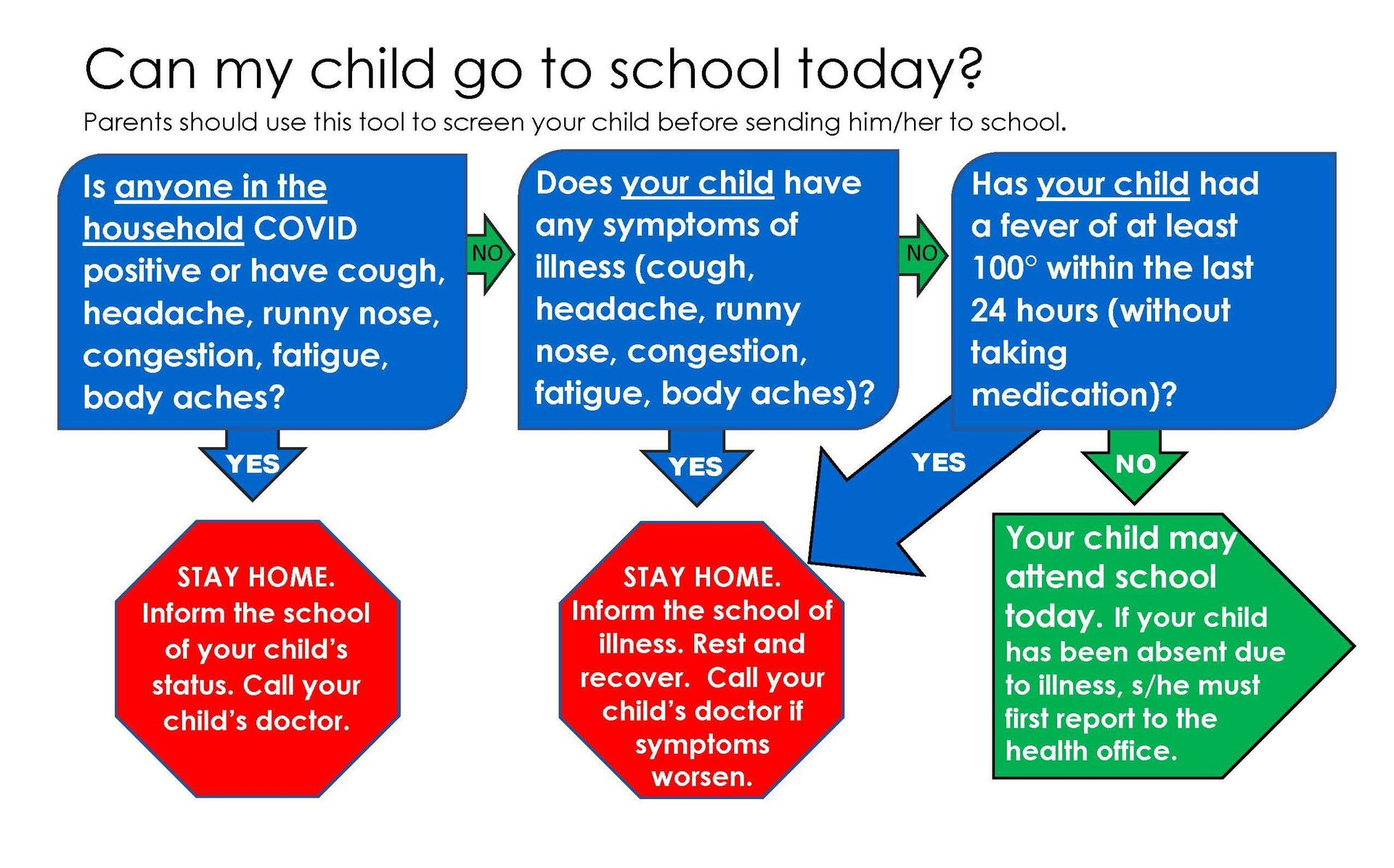 infographic to screen child's health before sending them to school - in English