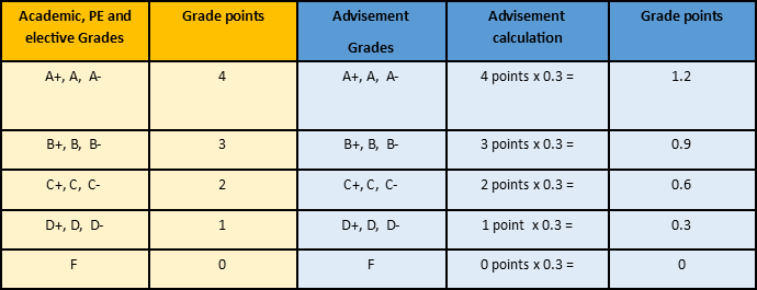 Grade points