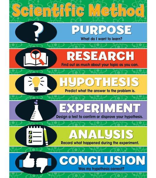 Scientific Method steps.jpg